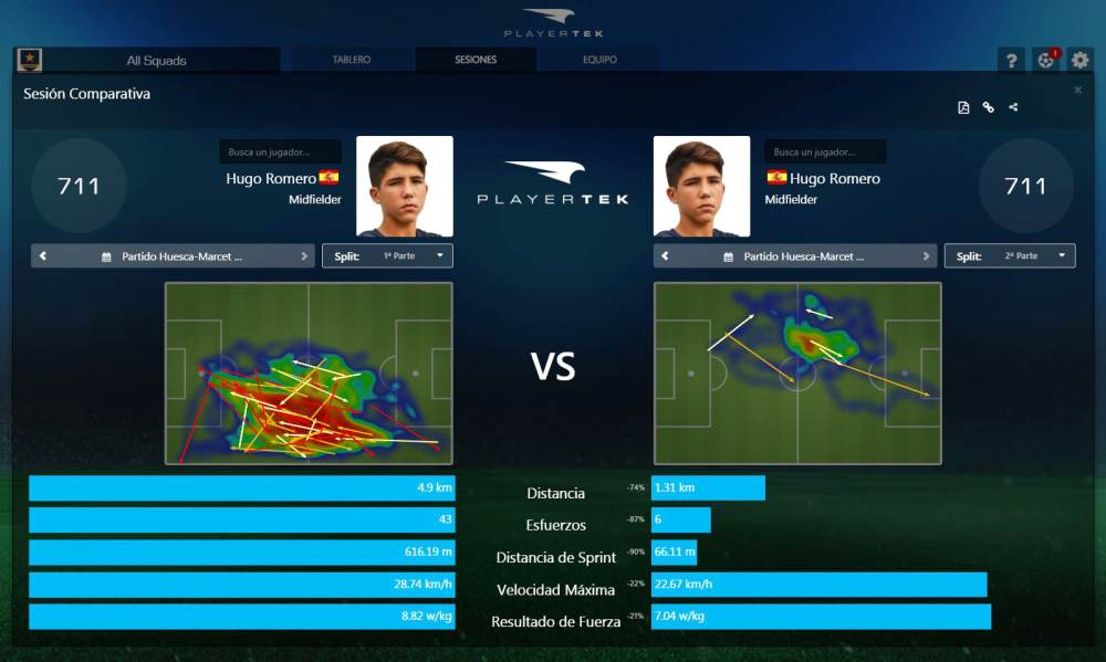 También es posible hacer una comparativa entre el primer y el segundo tiempo del partido. En este caso, las notables diferencias que se aprecian entre las dos partes se deben a que el jugador en cuestión fue sustituido en los primeros minutos del segundo tiempo.